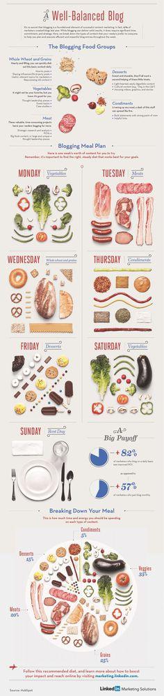 Infographic: A Well-Balanced Blog - Column Five #data #infographic #column five