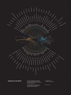 Typefaces of the World poster by Shelby White #infographic #design #graphic #poster #typography