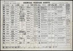 (via Chemical Weapons) #data #chart