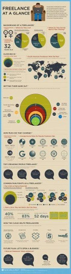 La professione del freelance. I dati in infografica. | Infografica | Grafica Pubblicitaria e Comunicazione - Draft.it #infographic #design #poster #freelance