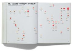 Metropolitan World Atlas p232 233 #infographic #atlas #cities