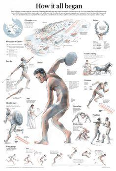 Infografia, Juegos Olimpicos, Olimpiadas, Olympics, infographics, Olimpic Games