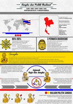 Sangha dan Politik Thailand | Illustration by Andi Andra Madusila #politik #buddhism #infographic #dan #buddha #sangha #monk #thailand #theraväda #politics #king