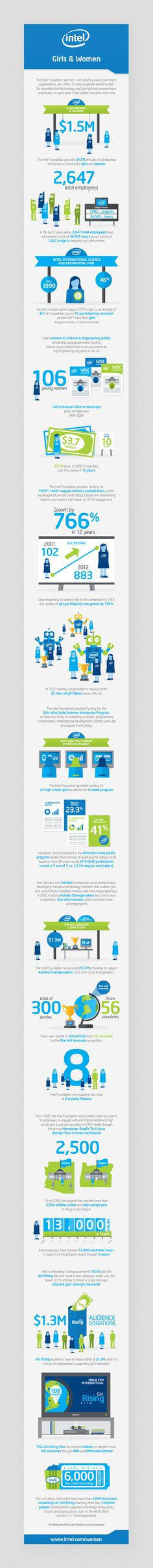 Intel Foundation 25th Anniversary // Infographics on Behance #infographic