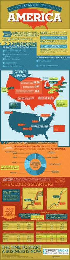 It's Startup Time in America #economy #business #infographic #design #graphic #america