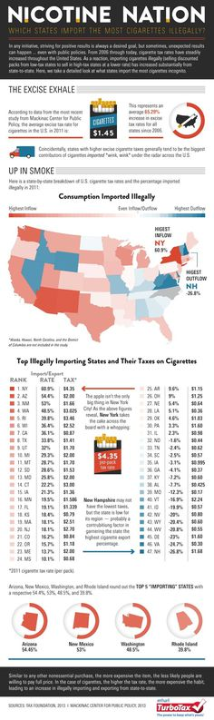 Nicotine Nation: Which States Import the Most Cigarettes Illegally [Infographic] | Tax Break: The TurboTax Blog #infographics #smoking