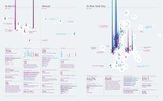 design work life » The 2010/2011 Feltron Biennial Report #feltron #report