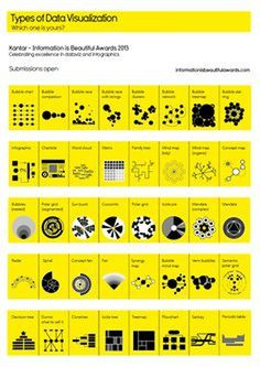 Types of data visualization. www.informationis...