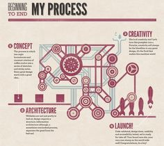 Showcase of Impressive Design Process Explanations