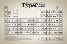 Type Classification : Design Is History #print #typography