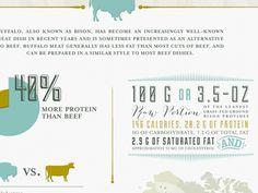 Buffalo Meat #meat