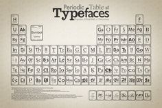 Periodic_Table_of_Typefaces_large-762099.jpg 1600×1067 pixels #of #typefaces #periodic #table #typography
