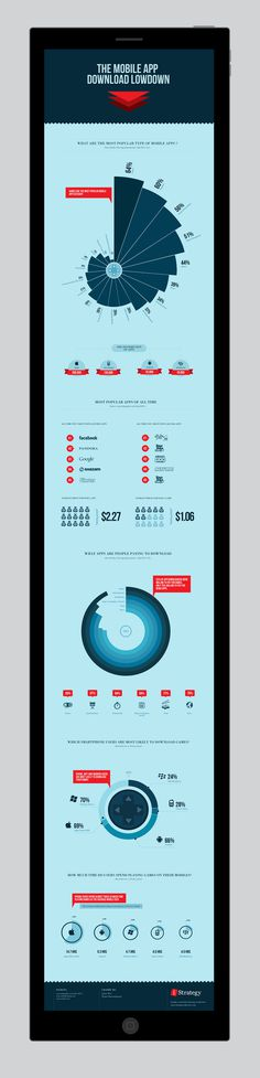 The mobile app download lowdown - INFOGRAPHIC #infographic #infographics #info graphics #info graphic