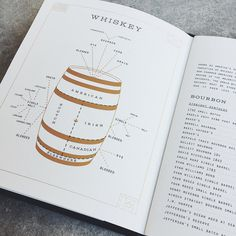 Whiskey Kitchen Menu, Chart, Infographic - Paul Tuorto