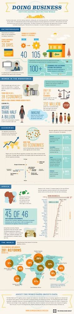 Doing Business: Getting Easier Around the WorldWorld Bank Group #infographic #business