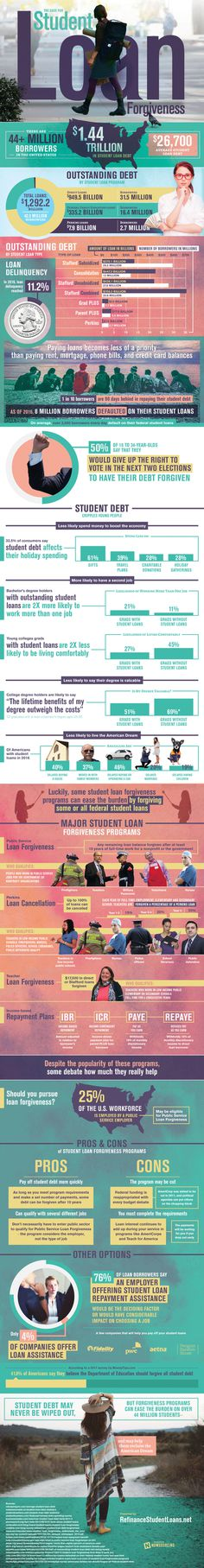 The Case for Student Loan Forgiveness – Refinance Student Loans