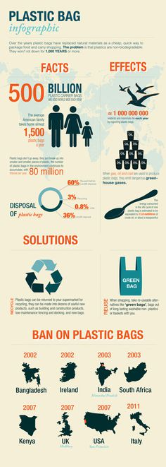 Plastic bag infographic