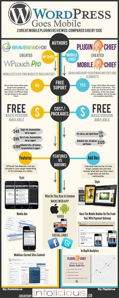 WordPress Goes Mobile [Infographic]