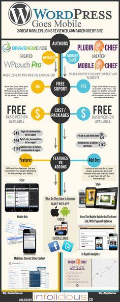 WordPress Goes Mobile [Infographic]