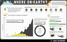 Infographic: The Future Global Supply of Rare Earth Elements | Infographics on GOOD #infographics
