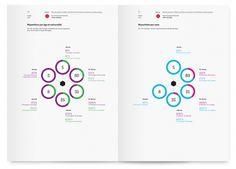 Superscript² / Rapport d'activité du CNAP #infographics