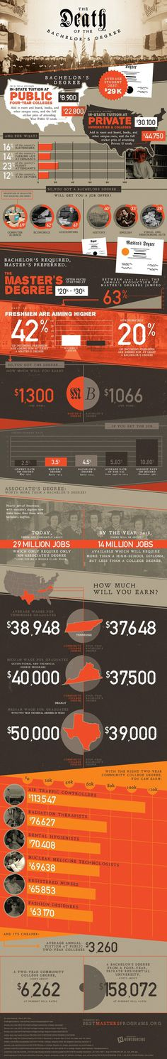 The Bachelor's Degree: Is It Worth It? #education #college
