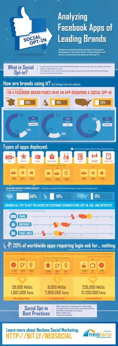 Analyzing Facebook Apps of Leading Brands [Infographic] #apps #infographic #facebook #internet #media #social