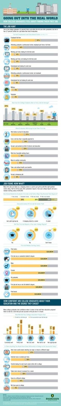Finding First Job #infographic #design