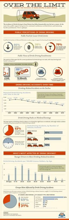 Drink driving in Great Britain infographic #driving #drink #infographic #uk