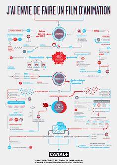 Jai envie de faire in film danimation byBETC Paris #infographic