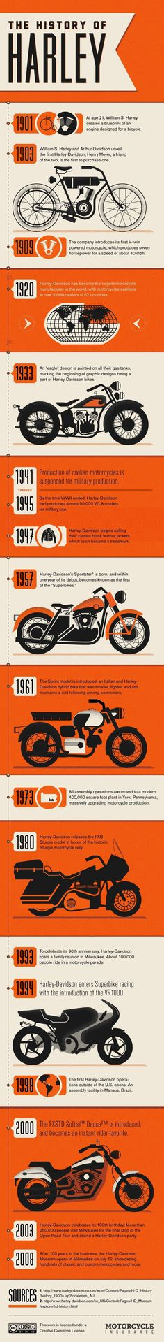 History of Harley #inforgraphic