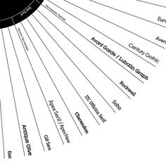 We Love Infographics — Typeface Classification by Martin Plonka