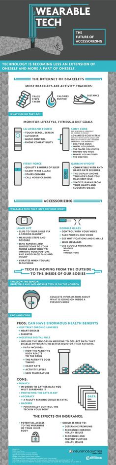 Wearable Tech #tech #infographic