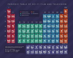 table-periodique-science-fiction-films.jpg 1 000×800 pixels #television #graphic #sci #fi #physic #film #periodic #table #science