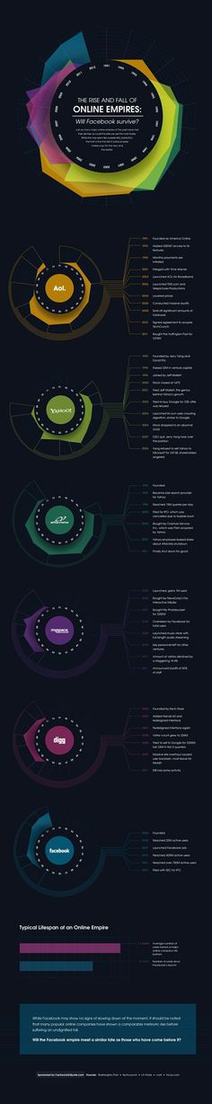 The rise and fall of online empires #infographic #data visualization