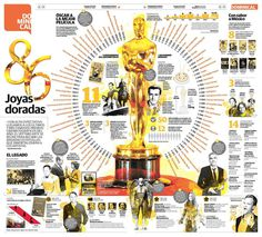Oscar, Academy Awards, Infographic