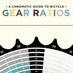 A Chromatic Guide to Bicycle Gear Ratios Poster #bikes #gear #info #poster #graphics #chart