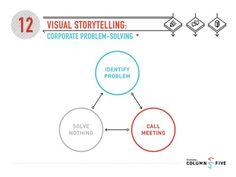 Visual Storytelling: Corporate Problem Solving #problem #infographics #solving #corporate