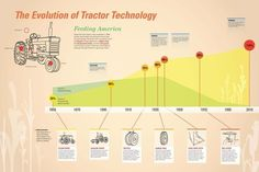 inforgraphic - evolution of tractor technology - ohio state university