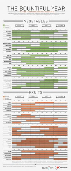Infographic: An Easy To Digest Guide To Seasonal Fruits And Veggies | Co.Design: business + innovation + design #cheat #infographic #seasonal #media #food #five #sheet #poster #minimalist #column