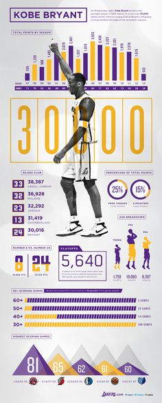 Kobe Bryant 30,000 Points Infographic | THE OFFICIAL SITE OF THE LOS ANGELES LAKERS #kobe #infographics #sports #bryant #layout #basketball #typography