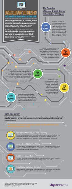 robot to human #seo #infographic