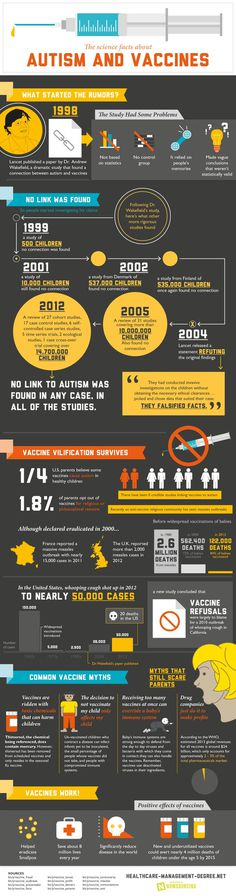 The science is in- vaccines do not cause autism. They actually save lives. Check out this infographic for more. #vaccines #infographic #autism #science