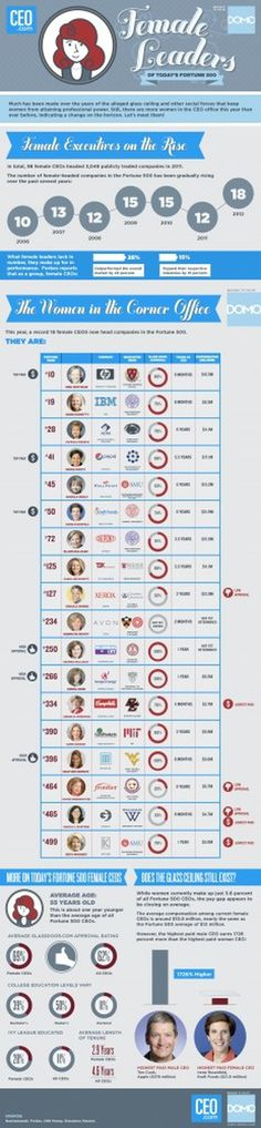 Infographic: Female Leaders Of The Fortune 500 | CEO.com #female #infographic #ceo #business