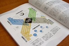 Looks like good Information Graphics by Paul Butt #infographics #awesome