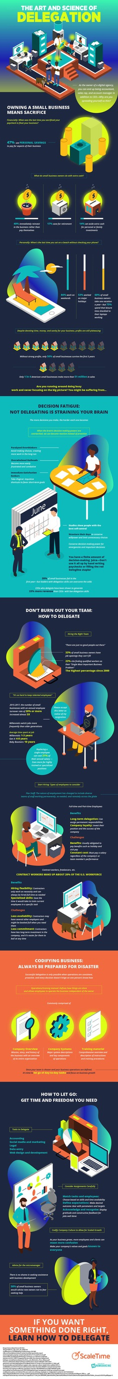 art and science of delegation infographic