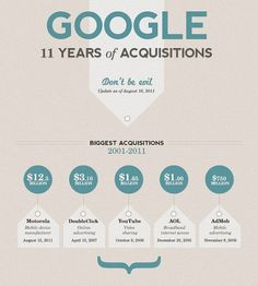 Infographic Of The Day: Google's 11-Year Spending Spree   Co. Design #acquisitions #infographics #of #years #11 #googles