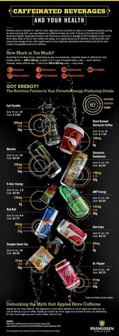 Caffeinated Beverages #infographics #health