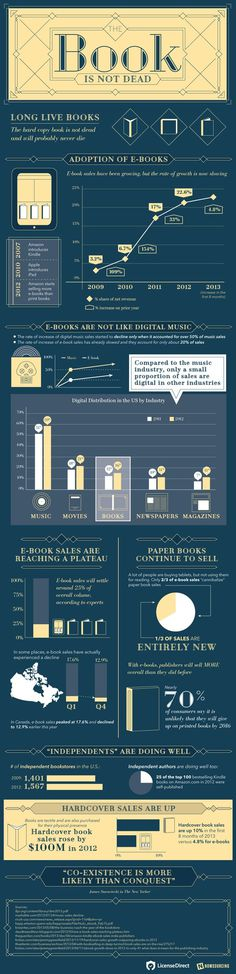 The Book Is Not Dead - Infographic by License Direct #literature #infographic #design #book #reading #minimalist