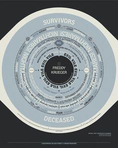 Dream Warriors : Jan Avendano #krugar #infographic #design #freddy #avendano #jan #circle